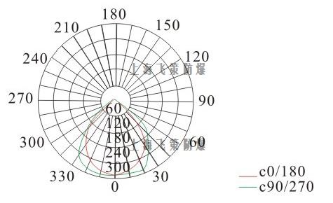 LED防爆灯150W光曲线