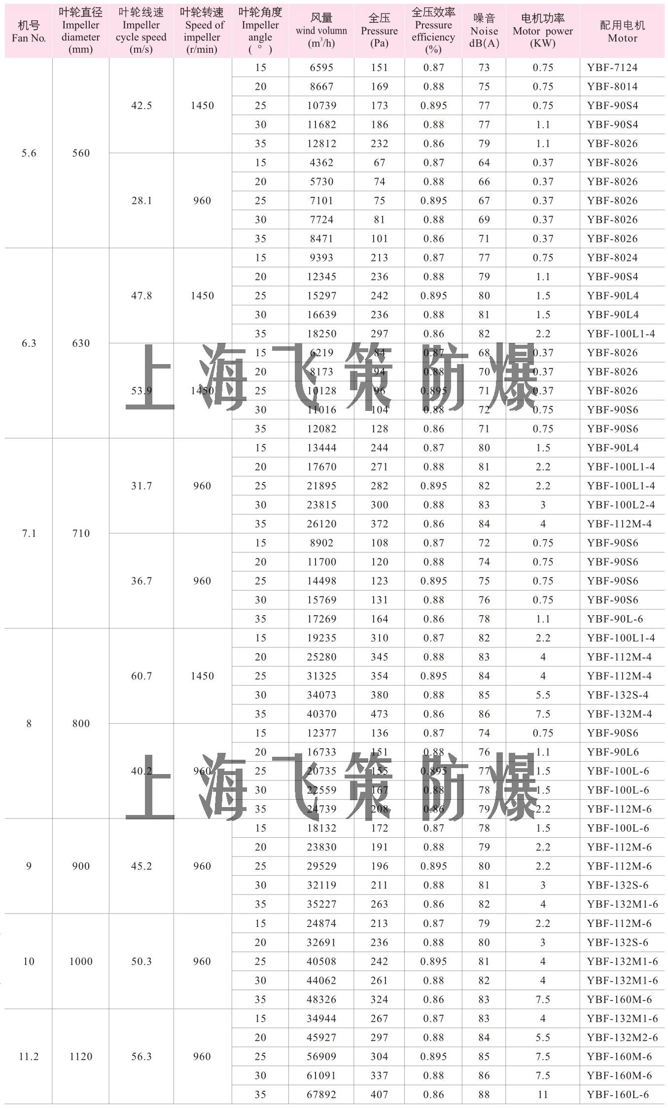 机电之家网 产品信息 电工电气 防爆电器 >上海飞策bt35防爆轴流风机